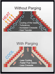 with and without parging smoke chamber diagram