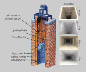 Heatsheild Chimney Relining System - Southern MD - Magic Broom Chimney Sweeps