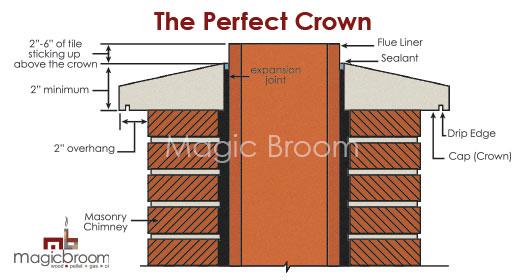Chimney Crown Rebuilding Southern Md Magic Broom