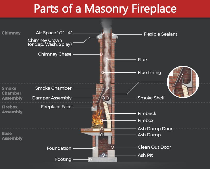 Masonry Fireplaces Southern Md Magic Broom Chimney Sweeps